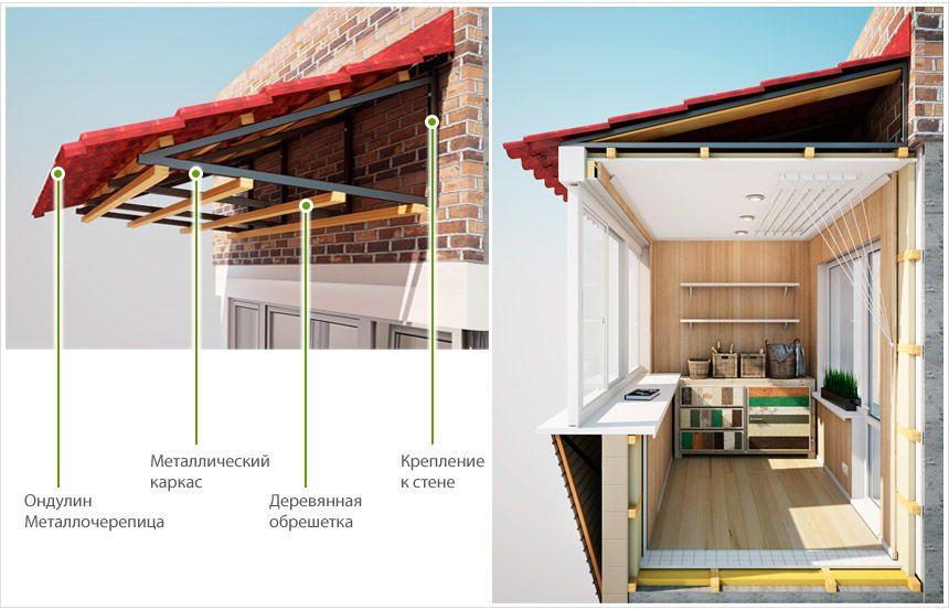 Заказать крышу на балкон Днепр