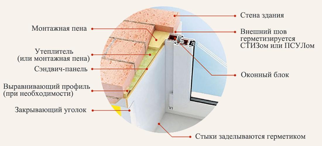 Принцип отделки оконного проема откосами из сендвич панели